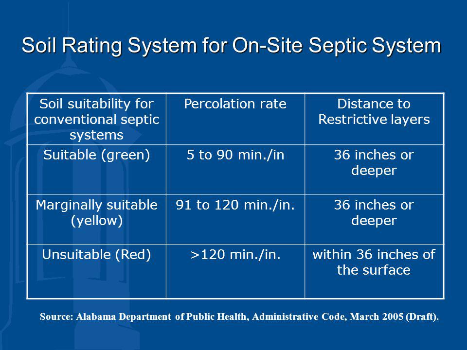 Soil Rating System for On-Site Septic System Soil suitability for conventional septic systems Percolation rateDistance to Restrictive layers Suitable (green)5 to 90 min./in36 inches or deeper Marginally suitable (yellow) 91 to 120 min./in.36 inches or deeper Unsuitable (Red)>120 min./in.within 36 inches of the surface Source: Alabama Department of Public Health, Administrative Code, March 2005 (Draft).