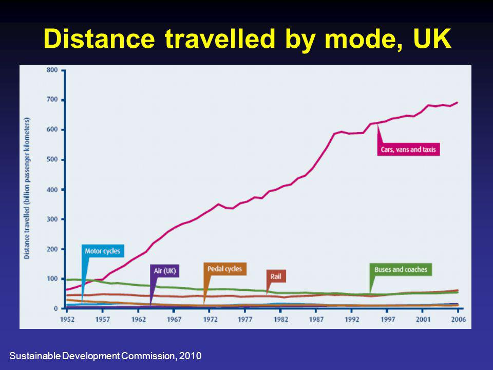 Distance travelled by mode, UK Sustainable Development Commission, 2010