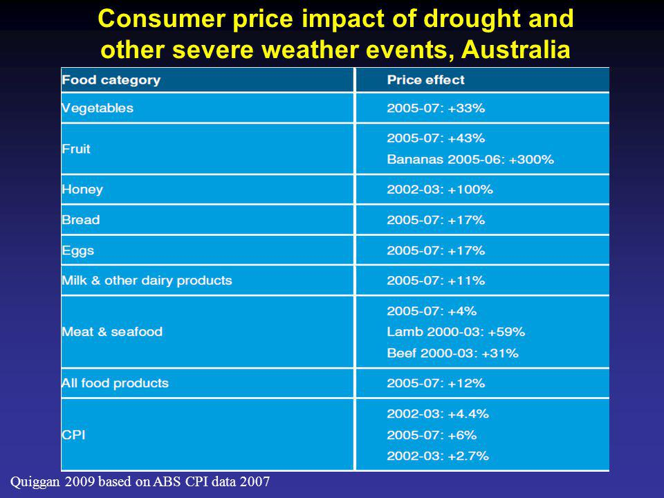 Quiggan 2009 based on ABS CPI data 2007 Consumer price impact of drought and other severe weather events, Australia