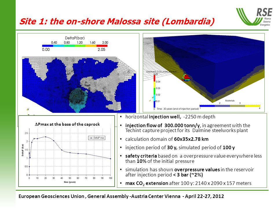 European Geosciences Union, General Assembly -Austria Center Vienna - April 22-27, 2012 Pmax at the base of the caprock Site 1: the on-shore Malossa site (Lombardia) horizontal injection well, -2250 m depth injection flow of 300.000 tonn/y, in agreement with the Techint capture project for its Dalmine steelworks plant calculation domain of 60x35x2.78 km injection period of 30 y, simulated period of 100 y safety criteria based on a overpressure value everywhere less than 10% of the initial pressure simulation has shown overpressure values in the reservoir after injection period < 3 bar (~2%) max CO 2 extension after 100 y: 2140 x 2090 x 157 meters