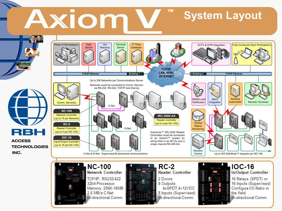System Layout NC-100RC-2IOC-16 Network Controller TCP/IP, RS232/422 32bit Processor Memory: 256K-16MB 2.6 MB/s C-Net Bi-directional Comm. Reader Contr