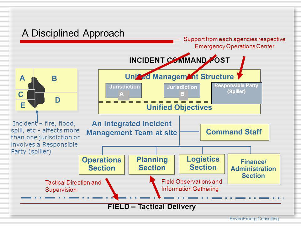 EnviroEmerg Consulting A Disciplined Approach An Integrated Incident Management Team at site INCIDENT COMMAND POST Incident – fire, flood, spill, etc