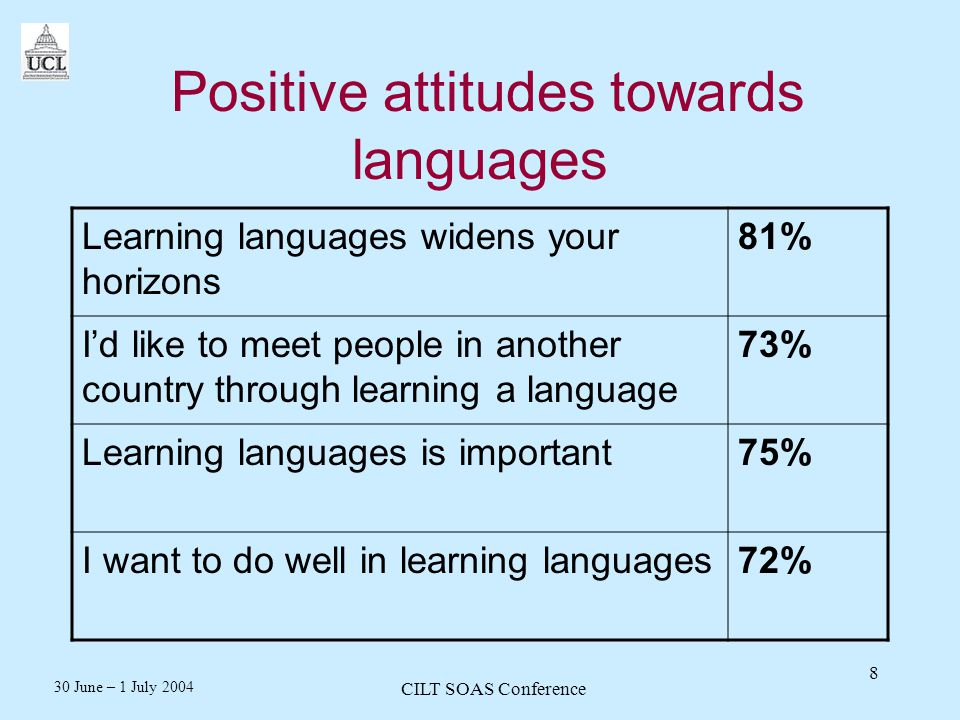 30 June – 1 July 2004 CILT SOAS Conference 8 Positive attitudes towards languages Learning languages widens your horizons 81% Id like to meet people in another country through learning a language 73% Learning languages is important75% I want to do well in learning languages72%