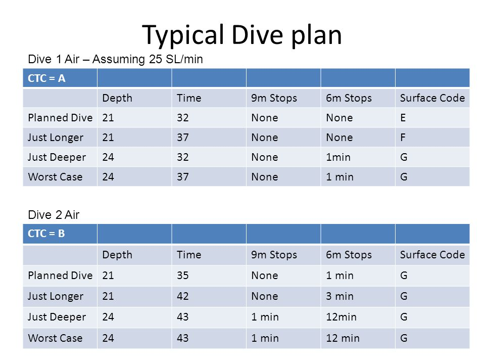 Typical Dive plan CTC = A DepthTime9m Stops6m StopsSurface Code Planned Dive2132None E Just Longer2137None F Just Deeper2432None1minG Worst Case2437No