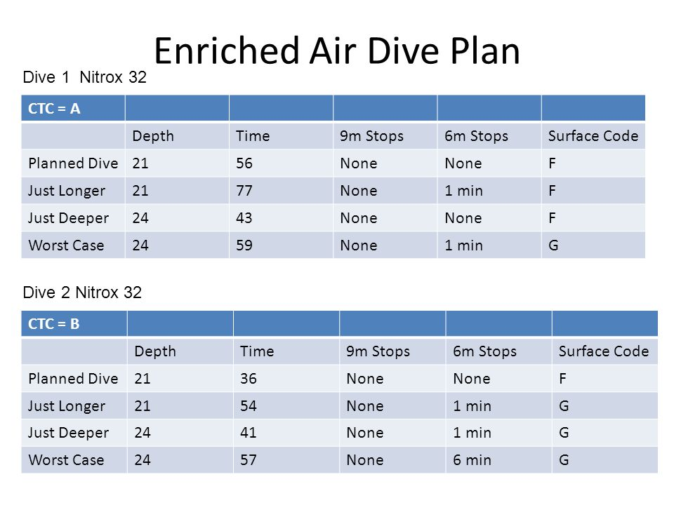 Enriched Air Dive Plan CTC = A DepthTime9m Stops6m StopsSurface Code Planned Dive2156None F Just Longer2177None1 minF Just Deeper2443None F Worst Case2459None1 minG Dive 1 Nitrox 32 CTC = B DepthTime9m Stops6m StopsSurface Code Planned Dive2136None F Just Longer2154None1 minG Just Deeper2441None1 minG Worst Case2457None6 minG Dive 2 Nitrox 32
