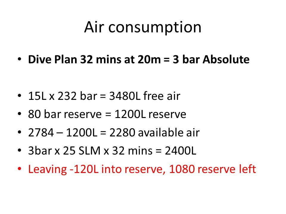 Air consumption Dive Plan 32 mins at 20m = 3 bar Absolute 15L x 232 bar = 3480L free air 80 bar reserve = 1200L reserve 2784 – 1200L = 2280 available air 3bar x 25 SLM x 32 mins = 2400L Leaving -120L into reserve, 1080 reserve left