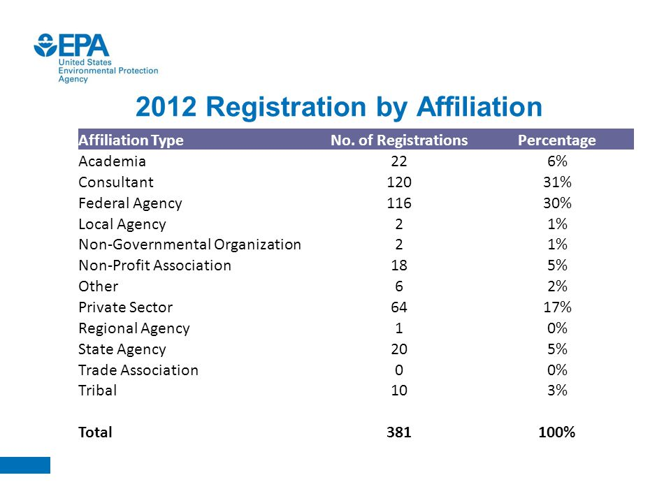2012 Registration by Affiliation Affiliation TypeNo. of RegistrationsPercentage Academia226% Consultant12031% Federal Agency11630% Local Agency21% Non