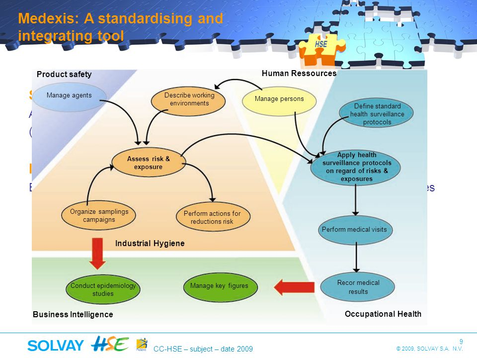 9 © 2009, SOLVAY S.A. N.V. CC-HSE – subject – date 2009 Medexis: A standardising and integrating tool Standardising Access by Hygiene and Health exper