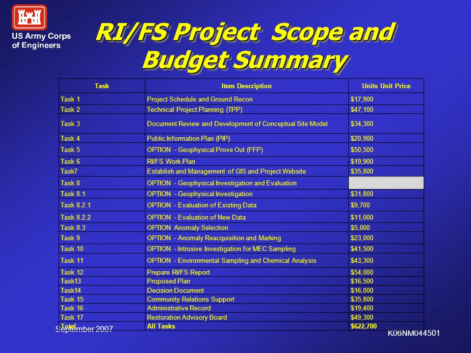RI/FS Project Scope and Budget Summary September 2007 K06NM044501 TaskItem DescriptionUnits Unit Price Task 1Project Schedule and Ground Recon$17,900 Task 2Technical Project Planning (TPP)$47,100 Task 3Document Review and Development of Conceptual Site Model$34,300 Task 4Public Information Plan (PIP)$20,900 Task 5OPTION - Geophysical Prove Out (FFP)$50,500 Task 6RI/FS Work Plan$19,900 Task7Establish and Management of GIS and Project Website$35,800 Task 8OPTION - Geophysical Investigation and Evaluation Task 8.1OPTION - Geophysical Investigation$31,800 Task 8.2.1OPTION - Evaluation of Existing Data$9,700 Task 8.2.2OPTION - Evaluation of New Data$11,000 Task 8.3OPTION Anomaly Selection$5,000 Task 9OPTION - Anomaly Reacquisition and Marking$23,000 Task 10OPTION - Intrusive Investigation for MEC Sampling$41,500 Task 11OPTION - Environmental Sampling and Chemical Analysis$43,300 Task 12Prepare RI/FS Report$54,000 Task13Proposed Plan$16,500 Task14Decision Document$16,000 Task 15Community Relations Support$35,800 Task 16Administrative Record$19,400 Task 17Restoration Advisory Board$49,300 TotalAll Tasks $622,700