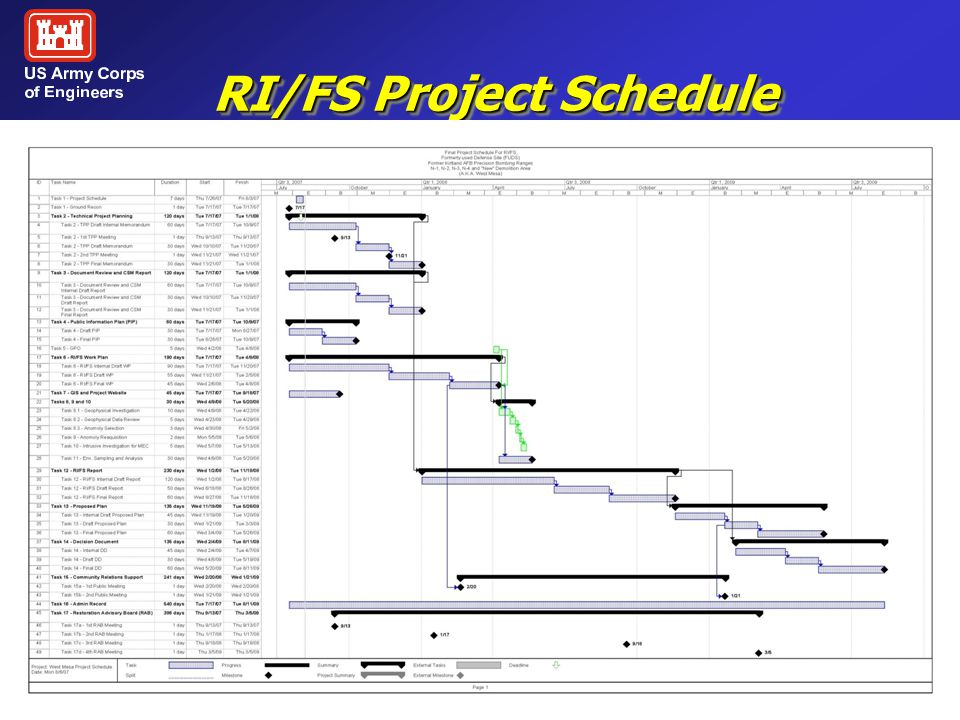RI/FS Project Schedule September 2007 K06NM044501