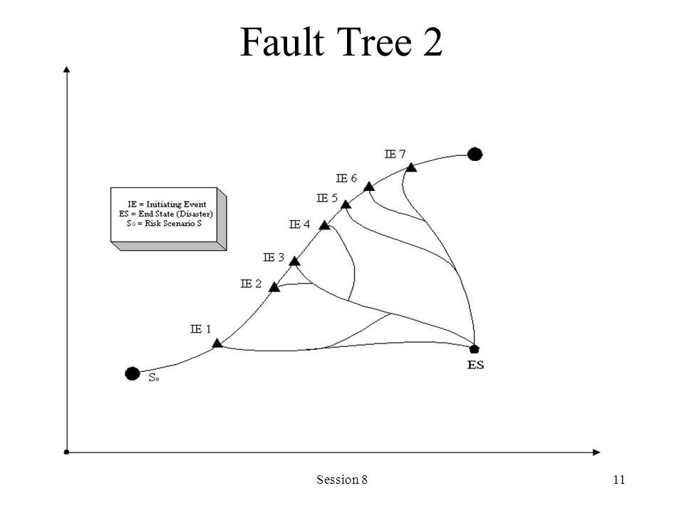 Session 811 Fault Tree 2