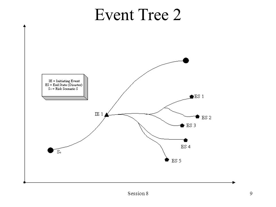 Session 89 Event Tree 2