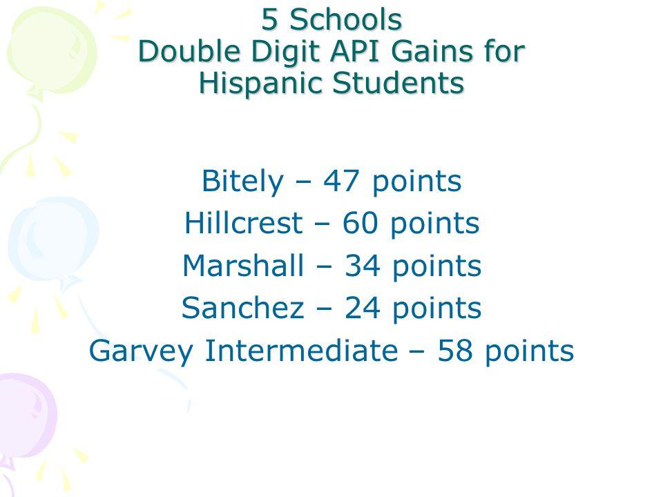 5 Schools Double Digit API Gains for Hispanic Students Bitely – 47 points Hillcrest – 60 points Marshall – 34 points Sanchez – 24 points Garvey Intermediate – 58 points