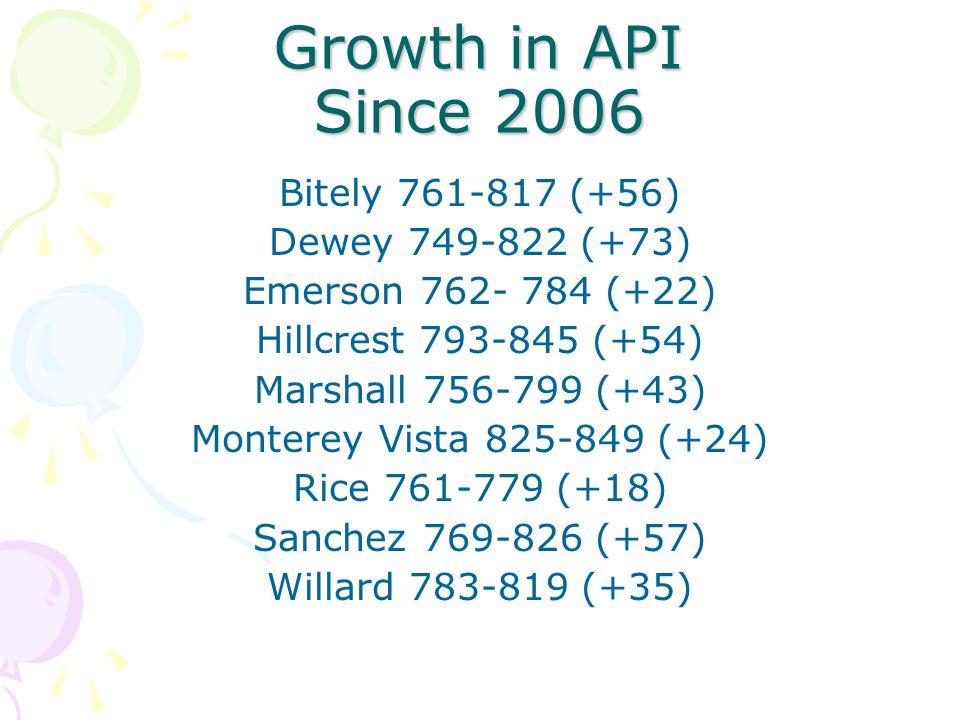 Growth in API Since 2006 Bitely 761-817 (+56) Dewey 749-822 (+73) Emerson 762- 784 (+22) Hillcrest 793-845 (+54) Marshall 756-799 (+43) Monterey Vista 825-849 (+24) Rice 761-779 (+18) Sanchez 769-826 (+57) Willard 783-819 (+35)
