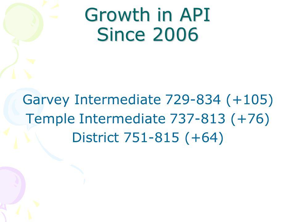 Growth in API Since 2006 Garvey Intermediate 729-834 (+105) Temple Intermediate 737-813 (+76) District 751-815 (+64)