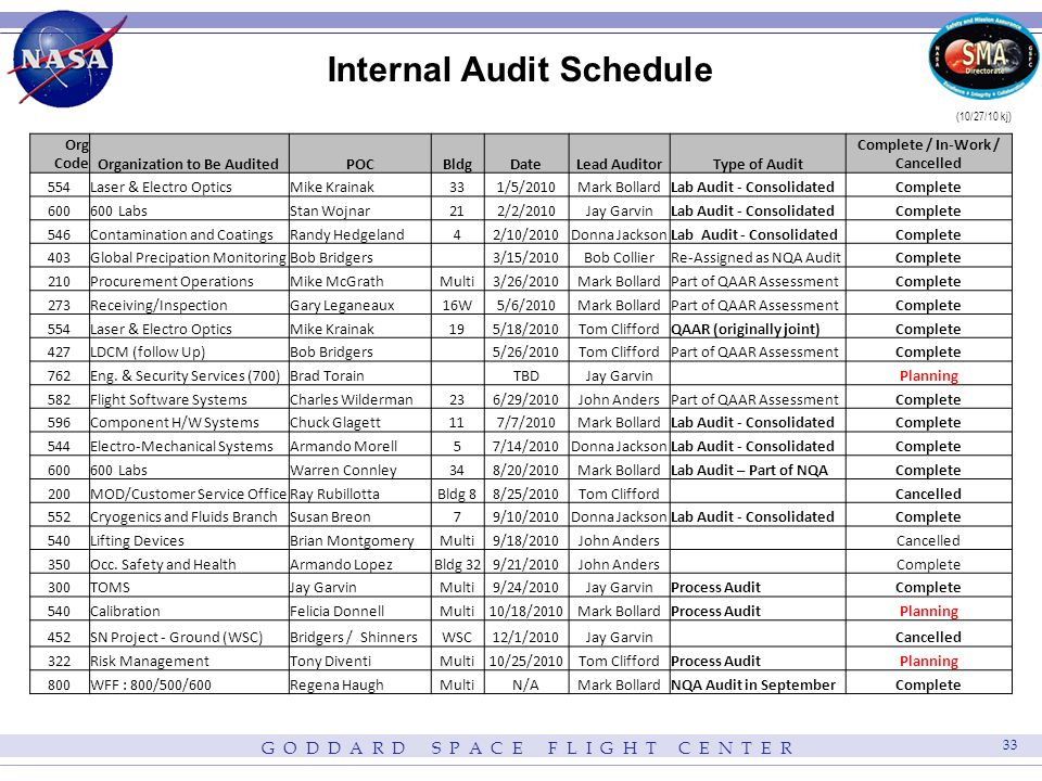 G O D D A R D S P A C E F L I G H T C E N T E R 33 Internal Audit Schedule Org CodeOrganization to Be AuditedPOCBldgDateLead AuditorType of Audit Complete / In-Work / Cancelled 554Laser & Electro OpticsMike Krainak331/5/2010Mark BollardLab Audit - ConsolidatedComplete 600600 LabsStan Wojnar212/2/2010Jay GarvinLab Audit - ConsolidatedComplete 546Contamination and CoatingsRandy Hedgeland42/10/2010Donna JacksonLab Audit - ConsolidatedComplete 403Global Precipation MonitoringBob Bridgers 3/15/2010Bob CollierRe-Assigned as NQA AuditComplete 210Procurement OperationsMike McGrathMulti3/26/2010Mark BollardPart of QAAR AssessmentComplete 273Receiving/InspectionGary Leganeaux16W5/6/2010Mark BollardPart of QAAR AssessmentComplete 554Laser & Electro OpticsMike Krainak195/18/2010Tom CliffordQAAR (originally joint)Complete 427LDCM (follow Up)Bob Bridgers 5/26/2010Tom CliffordPart of QAAR AssessmentComplete 762Eng.
