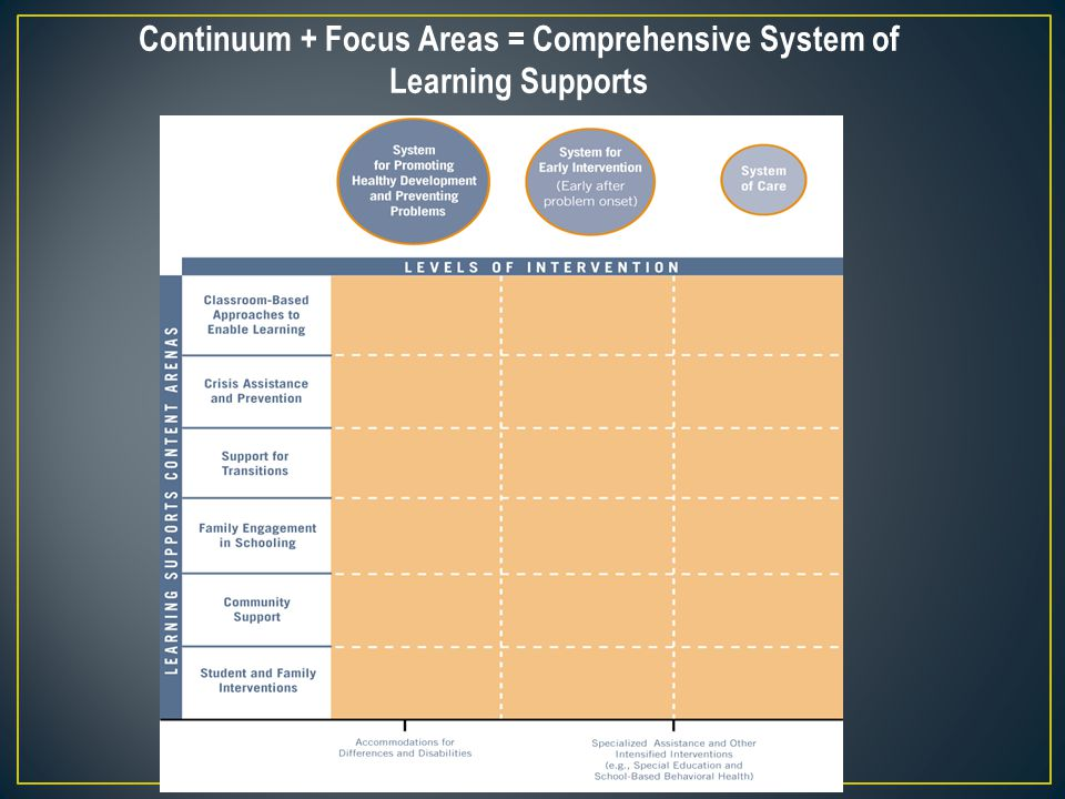 Continuum + Focus Areas = Comprehensive System of Learning Supports