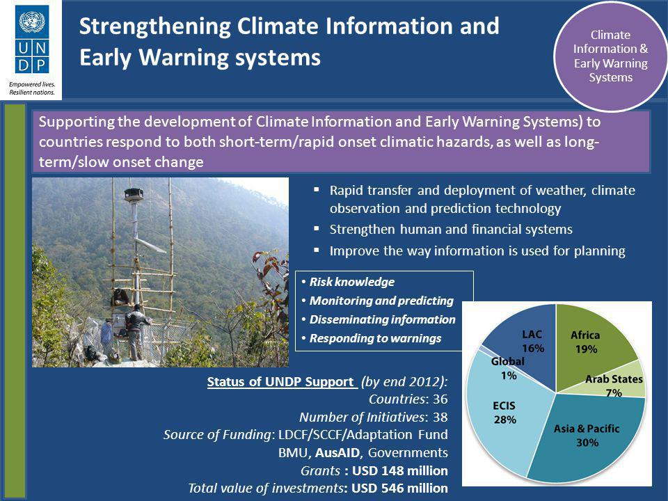Supporting the development of Climate Information and Early Warning Systems) to countries respond to both short-term/rapid onset climatic hazards, as