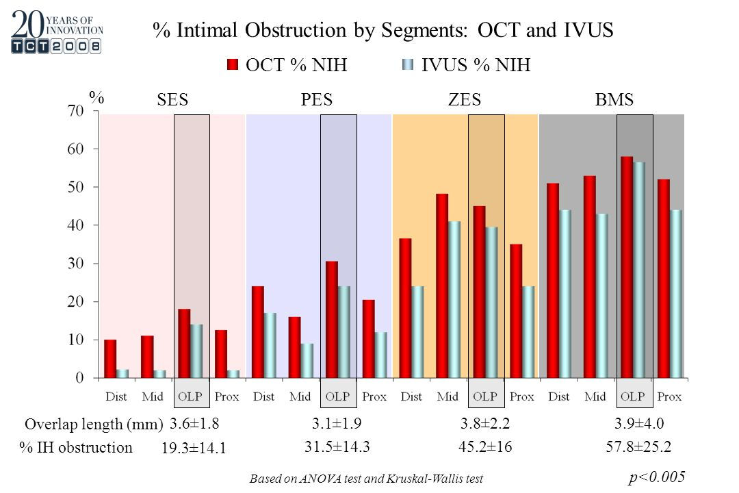 SES PES ZES BMS % OCT % NIHIVUS % NIH % Intimal Obstruction by Segments: OCT and IVUS Based on ANOVA test and Kruskal-Wallis test p<0.005 3.6±1.8 3.1±