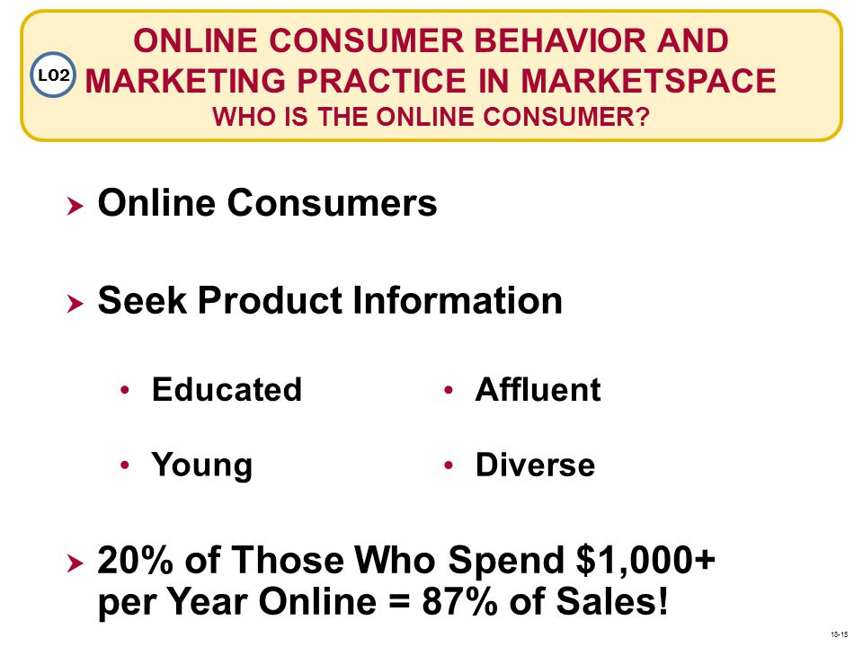 ONLINE CONSUMER BEHAVIOR AND MARKETING PRACTICE IN MARKETSPACE WHO IS THE ONLINE CONSUMER? LO2 Online Consumers Seek Product Information Educated Youn