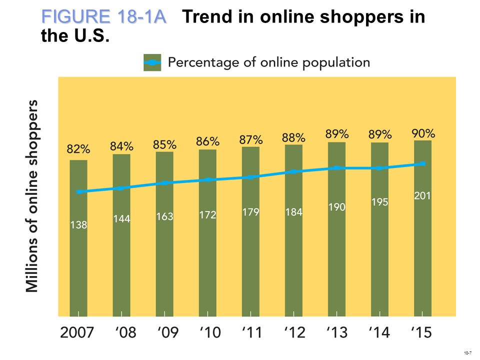 FIGURE 18-1A FIGURE 18-1A Trend in online shoppers in the U.S. 18-7
