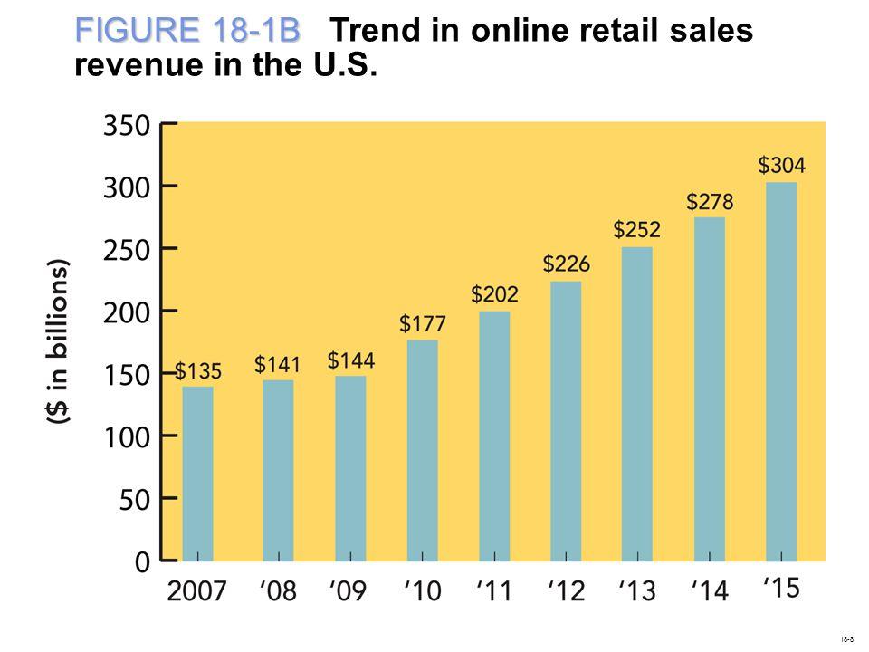 FIGURE 18-1B FIGURE 18-1B Trend in online retail sales revenue in the U.S. 18-8