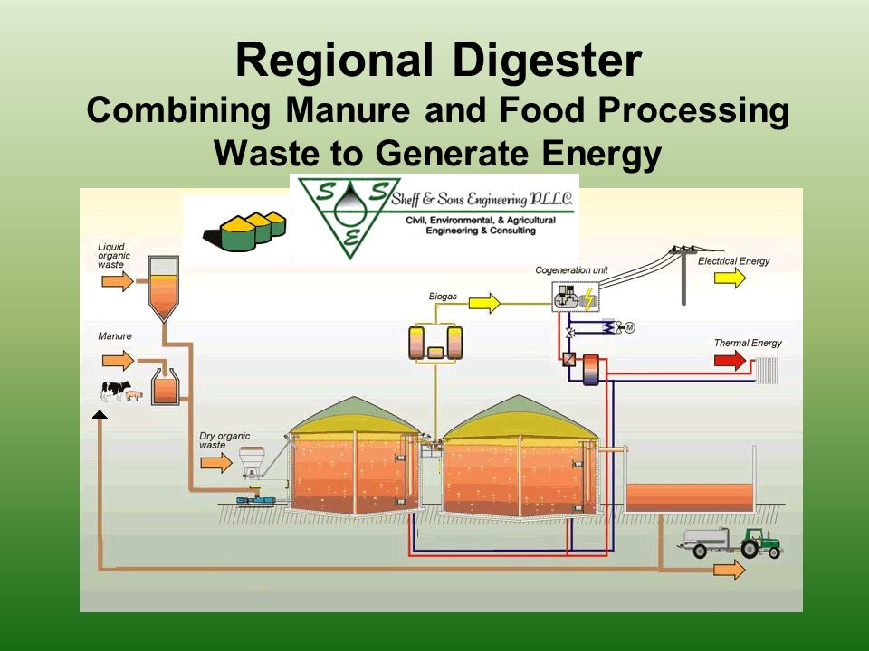 The Regional Digester Process Primary separation (screw press) with recycle back to Digester