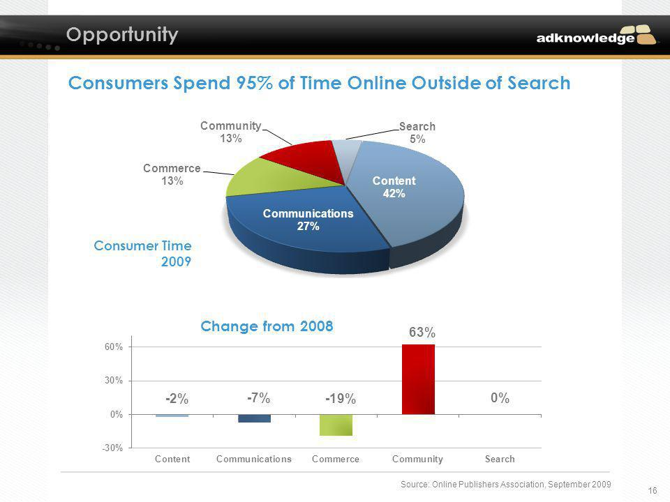 16 Source: Online Publishers Association, September 2009 Opportunity Consumers Spend 95% of Time Online Outside of Search CATEGORY20082009CHANGE Conte
