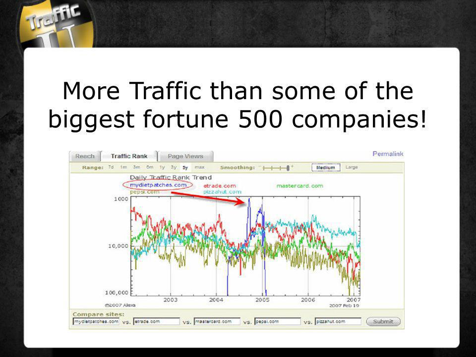 More Traffic than some of the biggest fortune 500 companies!