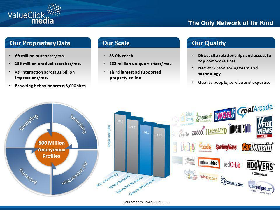 Our Proprietary DataOur ScaleOur Quality The Only Network of Its Kind 69 million purchases/mo.