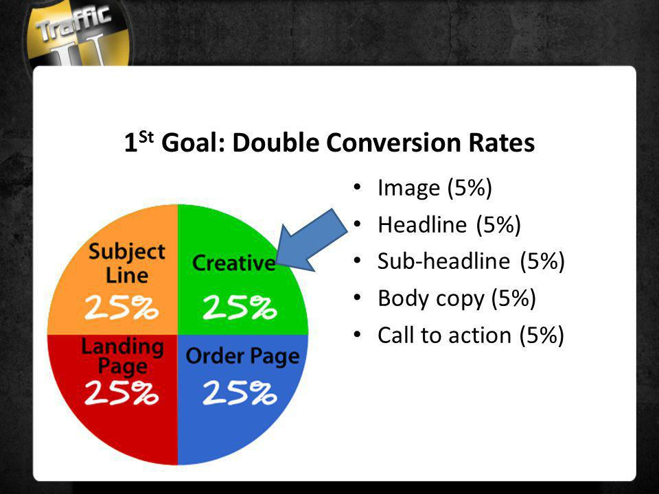 Image (5%) Headline (5%) Sub-headline (5%) Body copy (5%) Call to action (5%) 1 St Goal: Double Conversion Rates