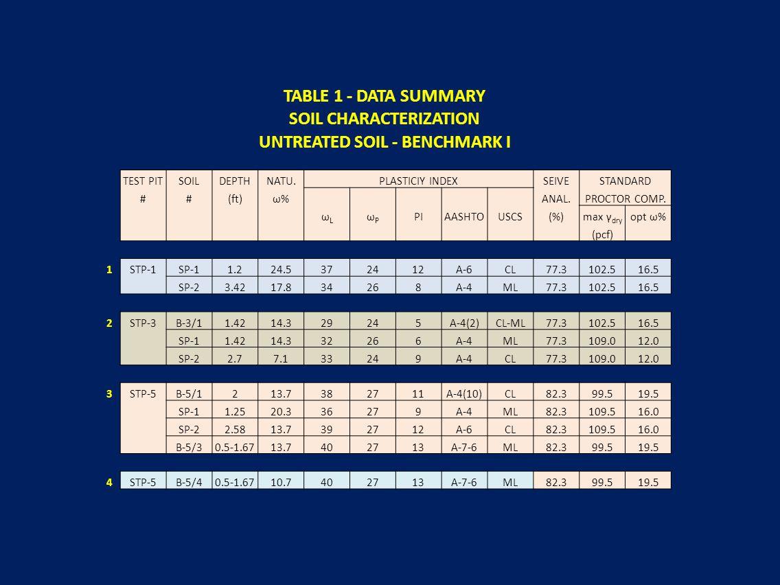 TABLE 1 - DATA SUMMARY SOIL CHARACTERIZATION UNTREATED SOIL - BENCHMARK I TEST PITSOILDEPTHNATU.PLASTICIY INDEXSEIVESTANDARD ##(ft)ω% ANAL.PROCTOR COM