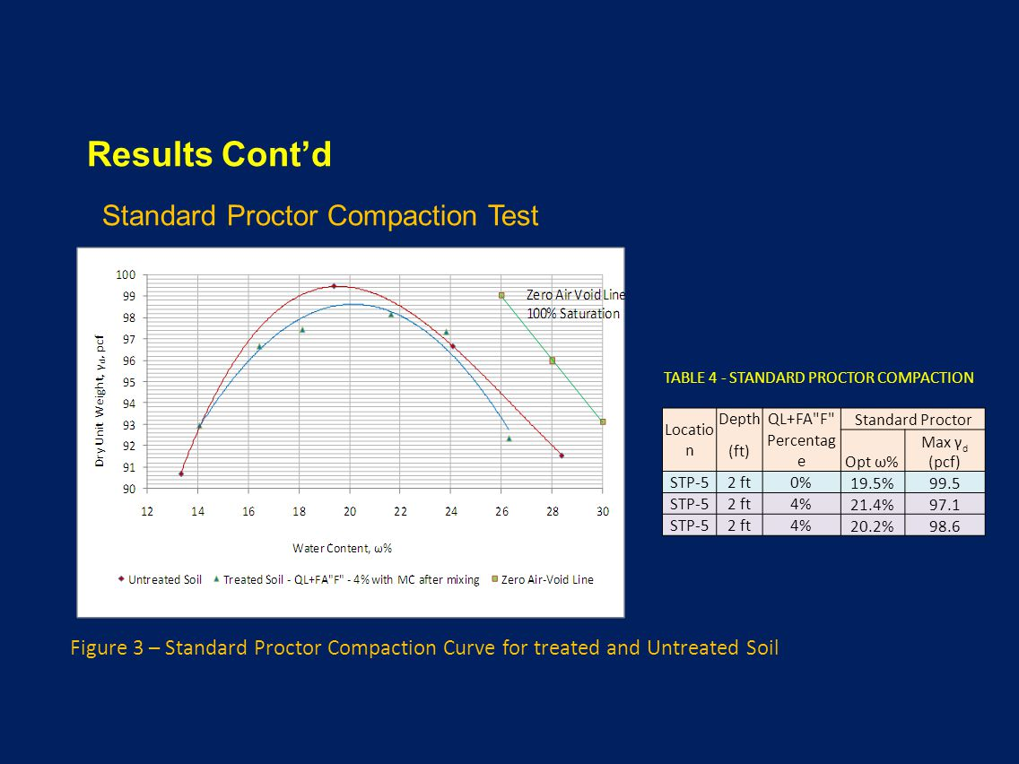 Results Contd Standard Proctor Compaction Test TABLE 4 - STANDARD PROCTOR COMPACTION Locatio n DepthQL+FA