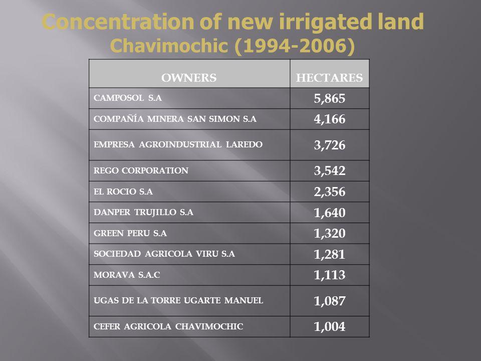 Concentration of new irrigated land Chavimochic (1994-2006) OWNERSHECTARES CAMPOSOL S.A 5,865 COMPAÑÍA MINERA SAN SIMON S.A 4,166 EMPRESA AGROINDUSTRIAL LAREDO 3,726 REGO CORPORATION 3,542 EL ROCIO S.A 2,356 DANPER TRUJILLO S.A 1,640 GREEN PERU S.A 1,320 SOCIEDAD AGRICOLA VIRU S.A 1,281 MORAVA S.A.C 1,113 UGAS DE LA TORRE UGARTE MANUEL 1,087 CEFER AGRICOLA CHAVIMOCHIC 1,004