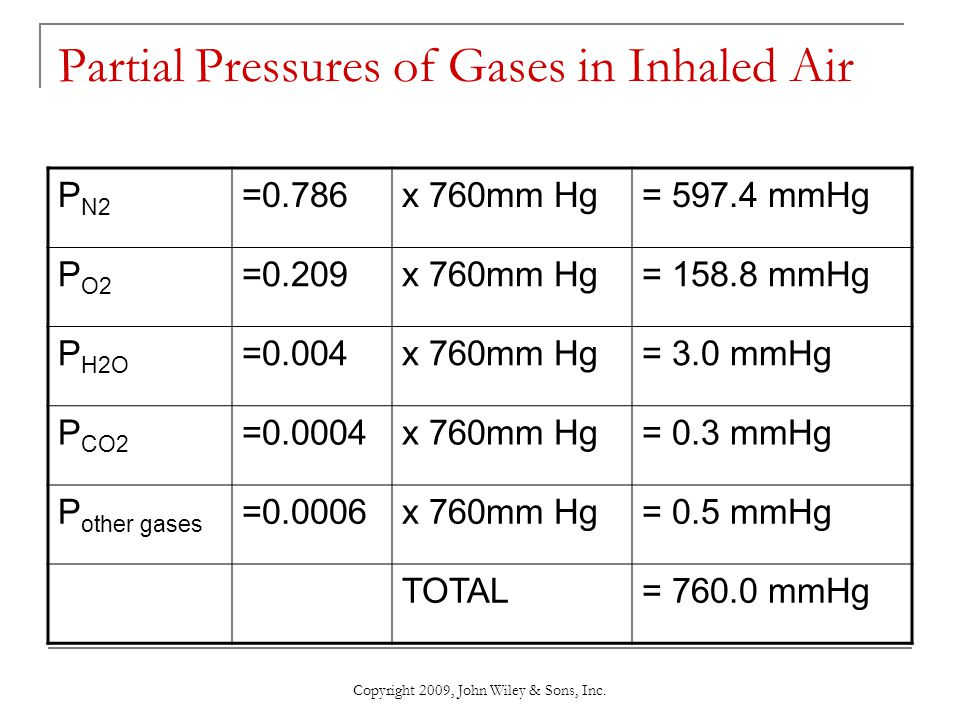 Copyright 2009, John Wiley & Sons, Inc. Partial Pressures of Gases in Inhaled Air P N2 =0.786x 760mm Hg= 597.4 mmHg P O2 =0.209x 760mm Hg= 158.8 mmHg