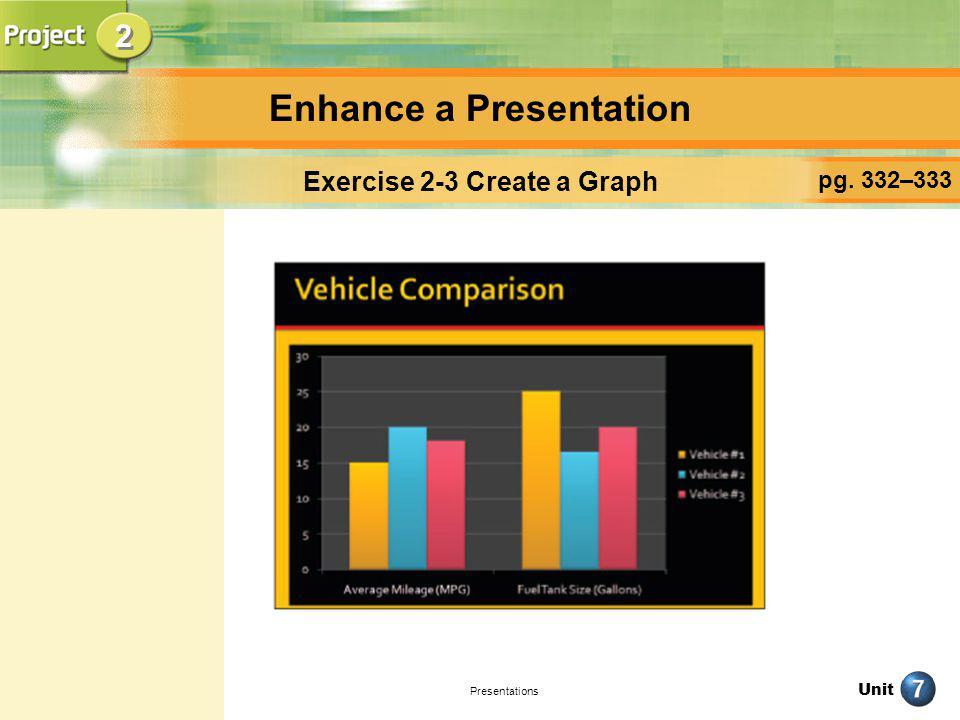 Unit Presentations Enhance a Presentation pg.