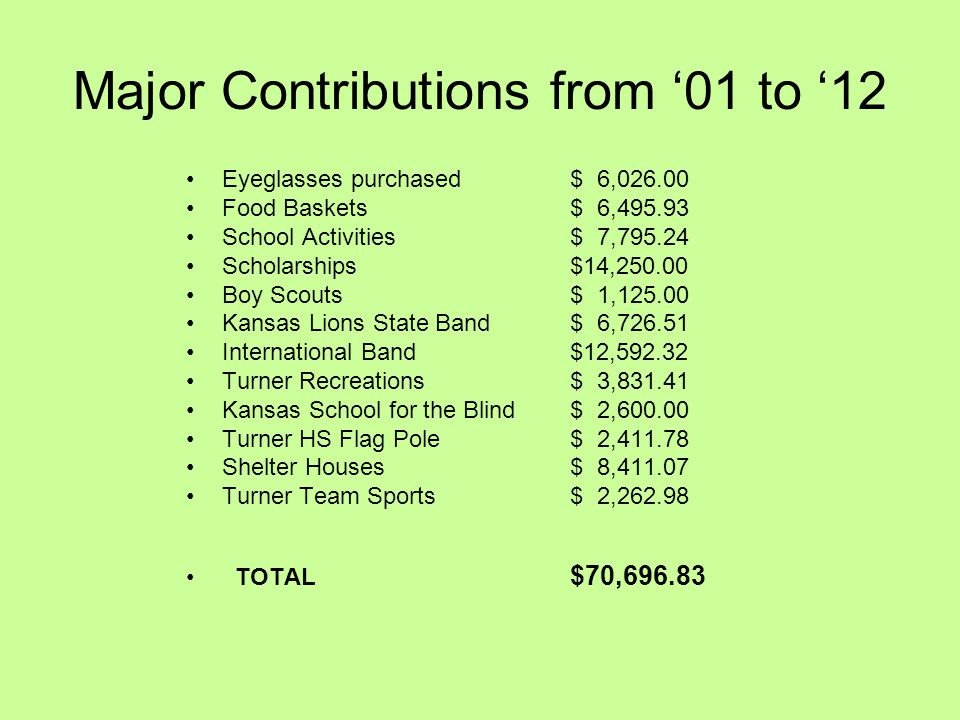 Major Contributions from 01 to 12 Eyeglasses purchased $ 6,026.00 Food Baskets $ 6,495.93 School Activities $ 7,795.24 Scholarships $14,250.00 Boy Sco