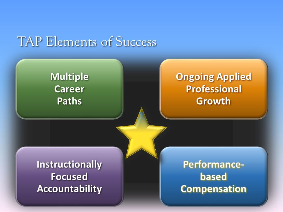 TAP Elements of Success Instructionally Focused Accountability Multiple Career Paths Performance- based Compensation Ongoing Applied Professional Growth