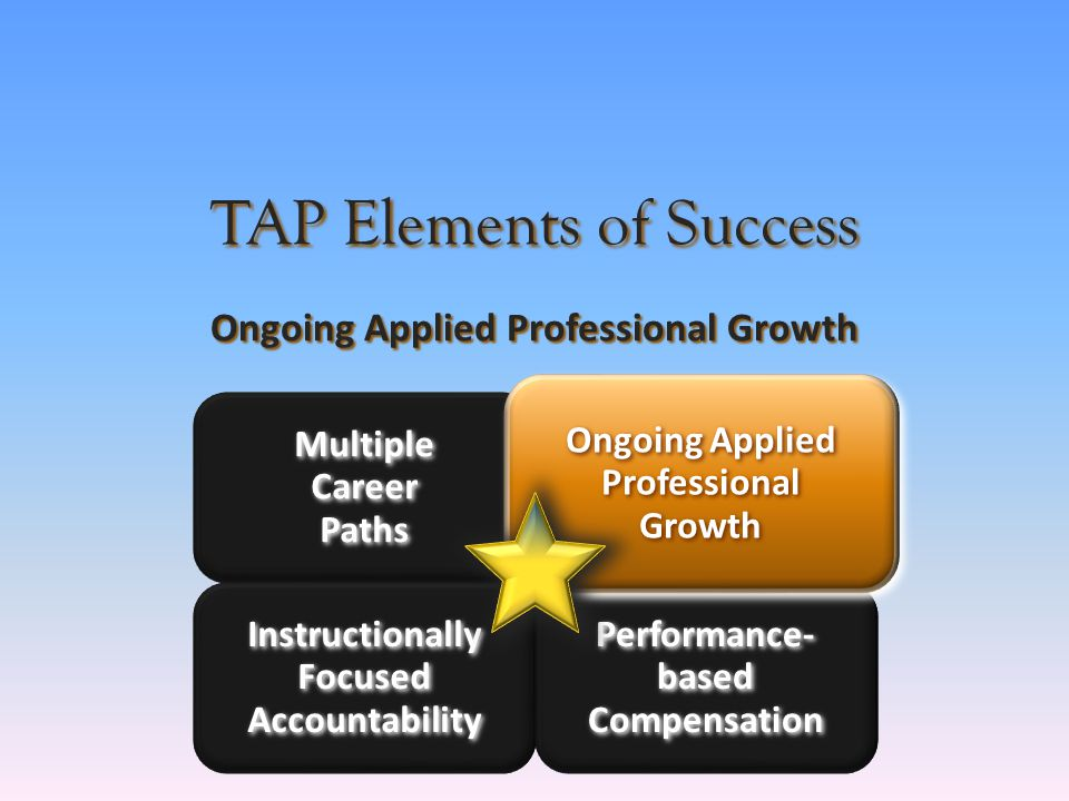 Instructionally Focused Accountability Multiple Career Paths Performance- Based Compensation Ongoing Applied Professional Growth TAP Elements of Success Ongoing Applied Professional Growth Multiple Career Paths Instructionally Focused Accountability Performance- based Compensation Ongoing Applied Professional Growth