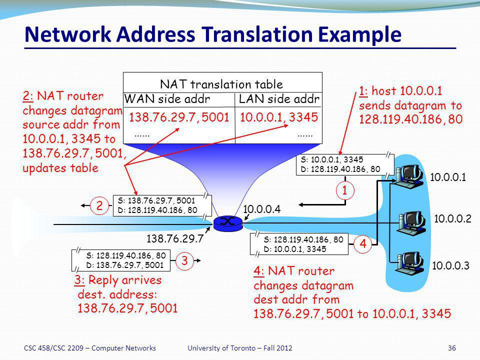 CSC 458/CSC 2209 – Computer Networks36University of Toronto – Fall 2012 Network Address Translation Example 10.0.0.1 10.0.0.2 10.0.0.3 S: 10.0.0.1, 33