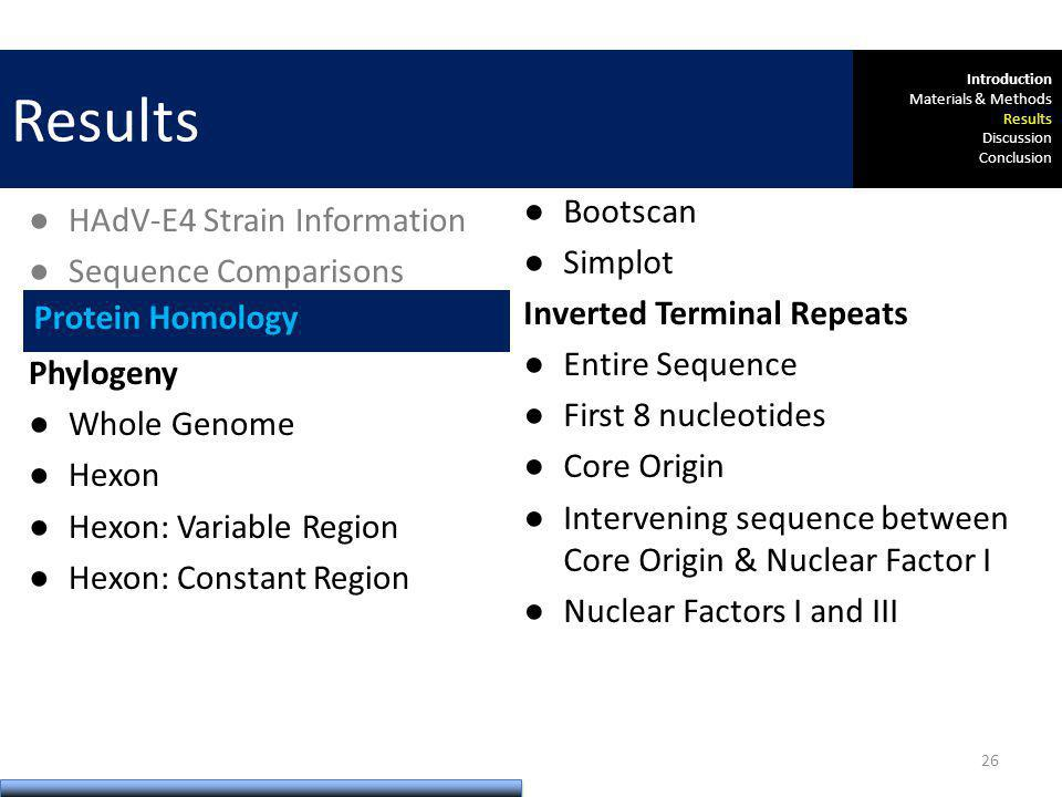 Comparative Genomics HAdV-E4 Strain Information Sequence Comparisons Protein Homology Phylogeny Whole Genome Hexon Hexon: Variable Region Hexon: Constant Region Sequence Recombination Bootscan Simplot Inverted Terminal Repeats Entire Sequence First 8 nucleotides Core Origin Intervening sequence between Core Origin & Nuclear Factor I Nuclear Factors I and III Protein Homology Results Introduction Materials & Methods Results Discussion Conclusion 26