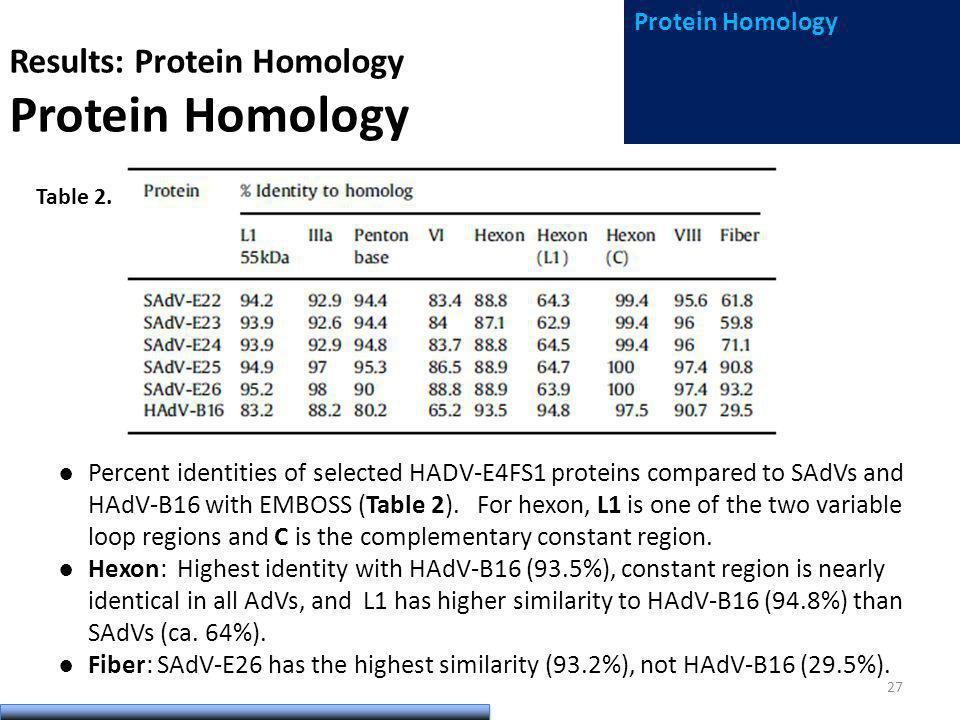 Results: Protein Homology Protein Homology Percent identities of selected HADV-E4FS1 proteins compared to SAdVs and HAdV-B16 with EMBOSS (Table 2).