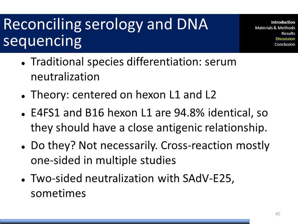Traditional species differentiation: serum neutralization Theory: centered on hexon L1 and L2 E4FS1 and B16 hexon L1 are 94.8% identical, so they shou