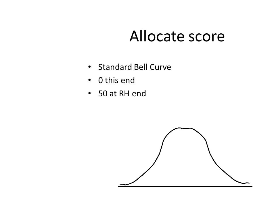 Allocate score Standard Bell Curve 0 this end 50 at RH end