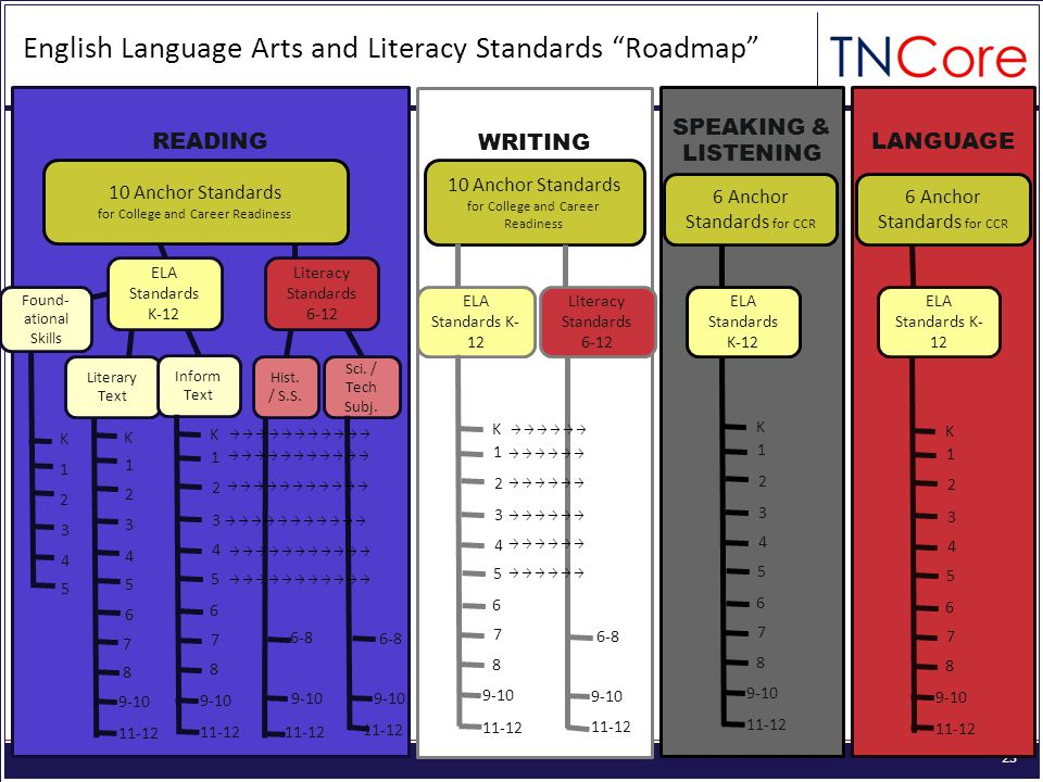 23 English Language Arts and Literacy Standards Roadmap READING WRITING SPEAKING & LISTENING LANGUAGE 10 Anchor Standards for College and Career Readiness 10 Anchor Standards for College and Career Readiness 6 Anchor Standards for CCR ELA Standards K- 12 Literacy Standards 6-12 ELA Standards K-12 Literacy Standards 6-12 Literary Text Hist.