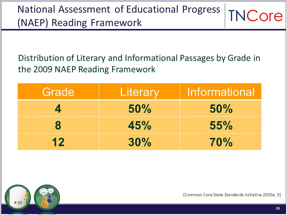24 National Assessment of Educational Progress (NAEP) Reading Framework Distribution of Literary and Informational Passages by Grade in the 2009 NAEP Reading Framework GradeLiteraryInformational 450% 845%55% 1230%70% (Common Core State Standards Initiative 2010a, 5) # 10