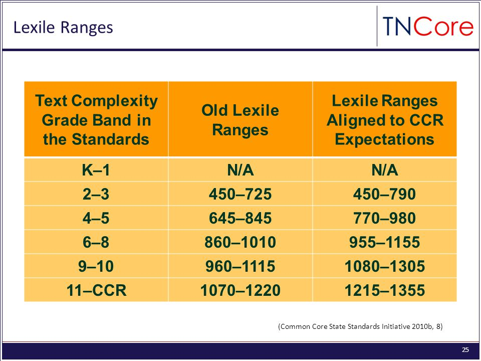 25 Text Complexity Grade Band in the Standards Old Lexile Ranges Lexile Ranges Aligned to CCR Expectations K–1N/A 2–3450–725450–790 4–5645–845770–980 6–8860–1010955–1155 9–10960–11151080–1305 11–CCR1070–12201215–1355 Lexile Ranges (Common Core State Standards Initiative 2010b, 8)