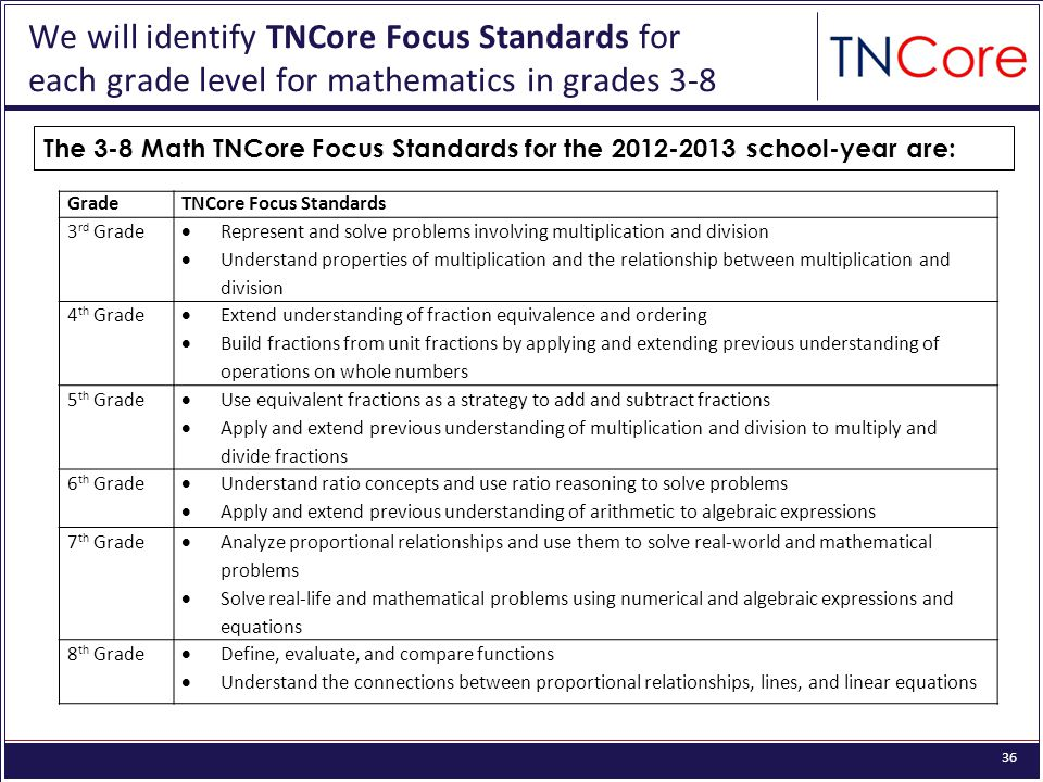 36 We will identify TNCore Focus Standards for each grade level for mathematics in grades 3-8 GradeTNCore Focus Standards 3 rd Grade Represent and solve problems involving multiplication and division Understand properties of multiplication and the relationship between multiplication and division 4 th Grade Extend understanding of fraction equivalence and ordering Build fractions from unit fractions by applying and extending previous understanding of operations on whole numbers 5 th Grade Use equivalent fractions as a strategy to add and subtract fractions Apply and extend previous understanding of multiplication and division to multiply and divide fractions 6 th Grade Understand ratio concepts and use ratio reasoning to solve problems Apply and extend previous understanding of arithmetic to algebraic expressions 7 th Grade Analyze proportional relationships and use them to solve real-world and mathematical problems Solve real-life and mathematical problems using numerical and algebraic expressions and equations 8 th Grade Define, evaluate, and compare functions Understand the connections between proportional relationships, lines, and linear equations The 3-8 Math TNCore Focus Standards for the 2012-2013 school-year are: