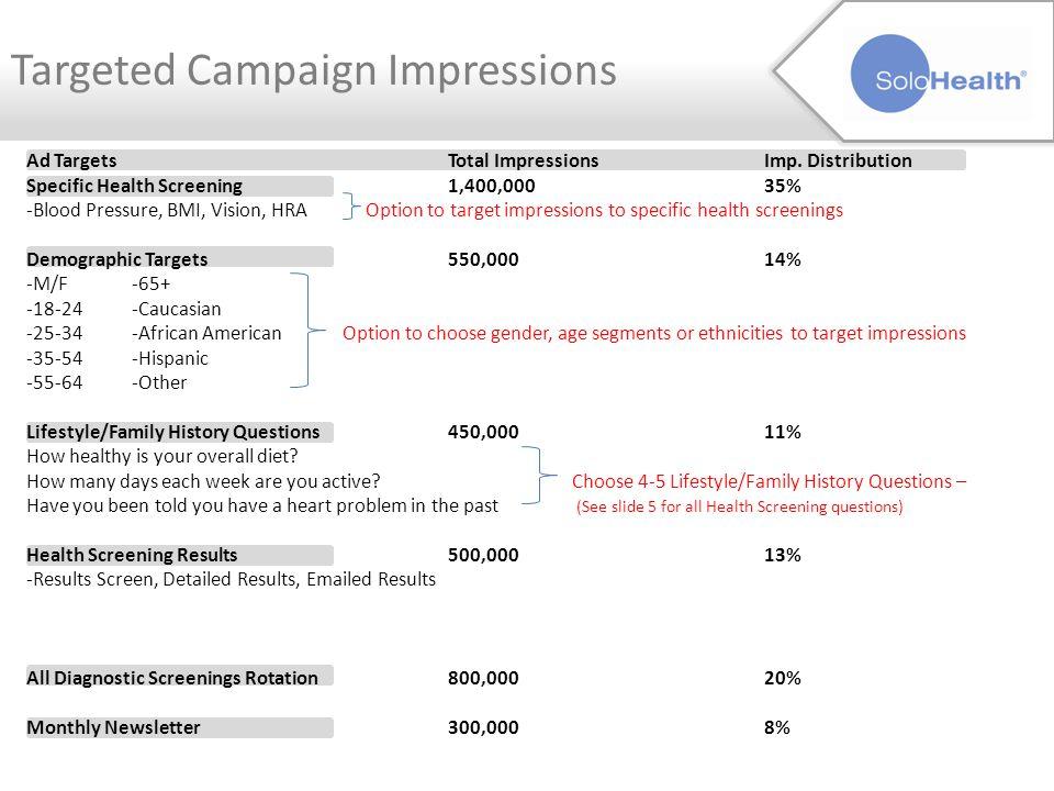 Ad TargetsTotal Impressions Imp.