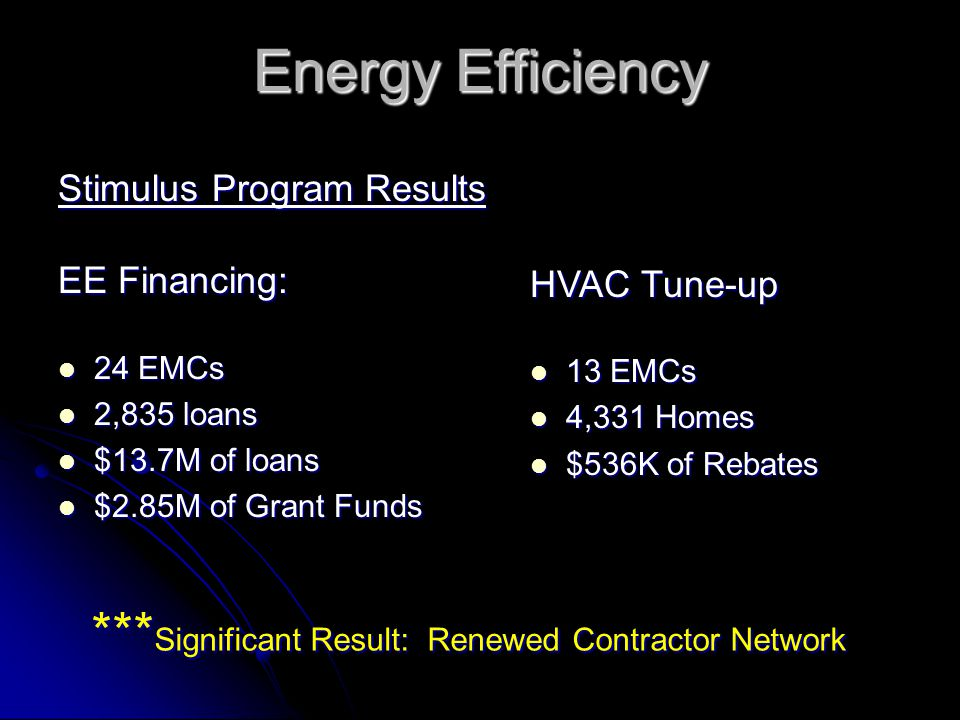 Energy Efficiency Stimulus Program Results EE Financing: 24 EMCs 24 EMCs 2,835 loans 2,835 loans $13.7M of loans $13.7M of loans $2.85M of Grant Funds